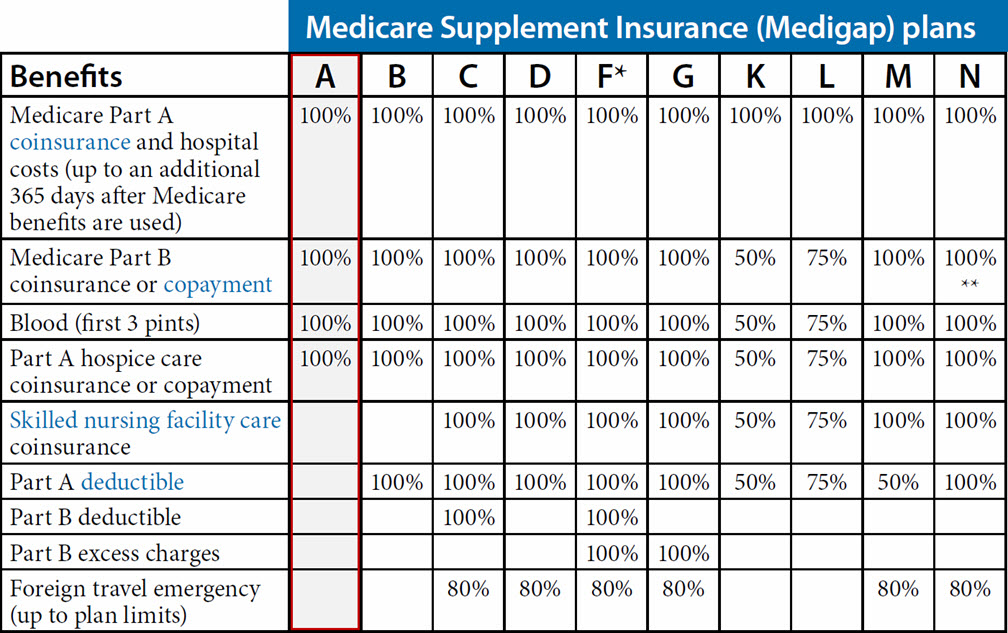 Medicare Supplement Plan A (Arizona)