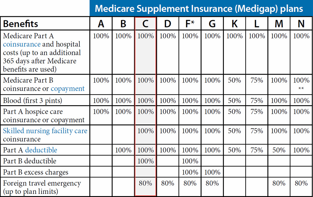 Medicare Supplement Plan C (Arizona)
