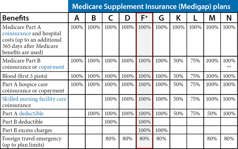Medicare Supplement Plan F (Arizona)