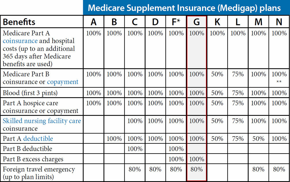 Medicare Supplement Plan G (Arizona)