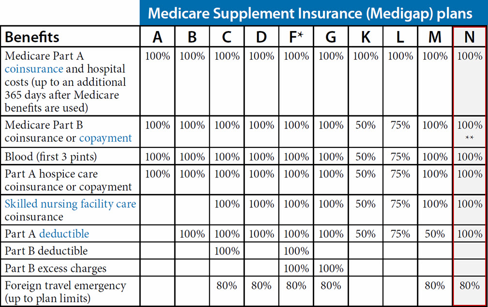 Medicare Supplement Plan N (Arizona)